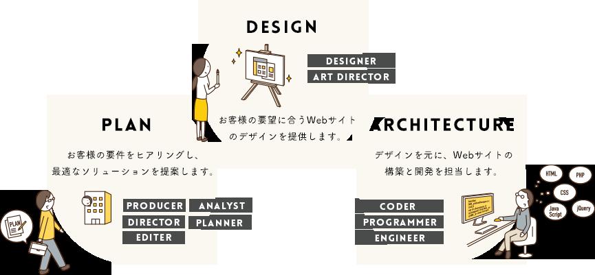 YUIDEA WEBのチーム体制